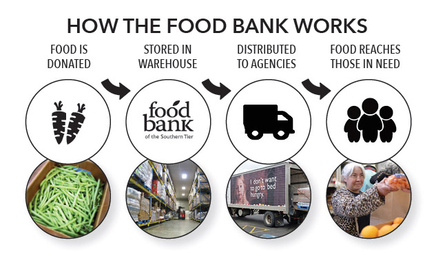 foodbankst flow - Food Bank or Food Pantry?